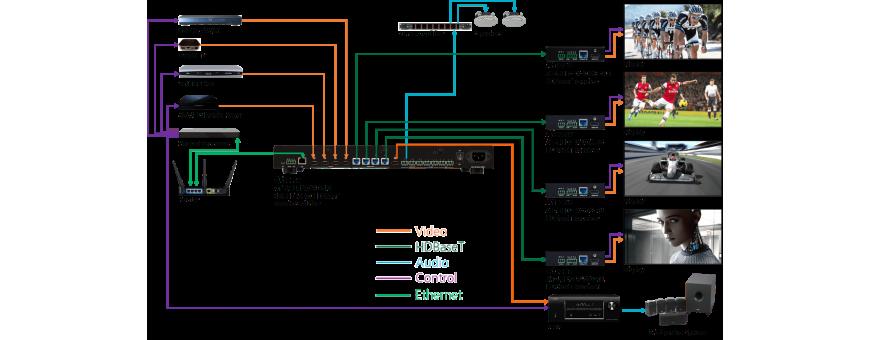 Gestión de Señales de Audio, Vídeo y Control
